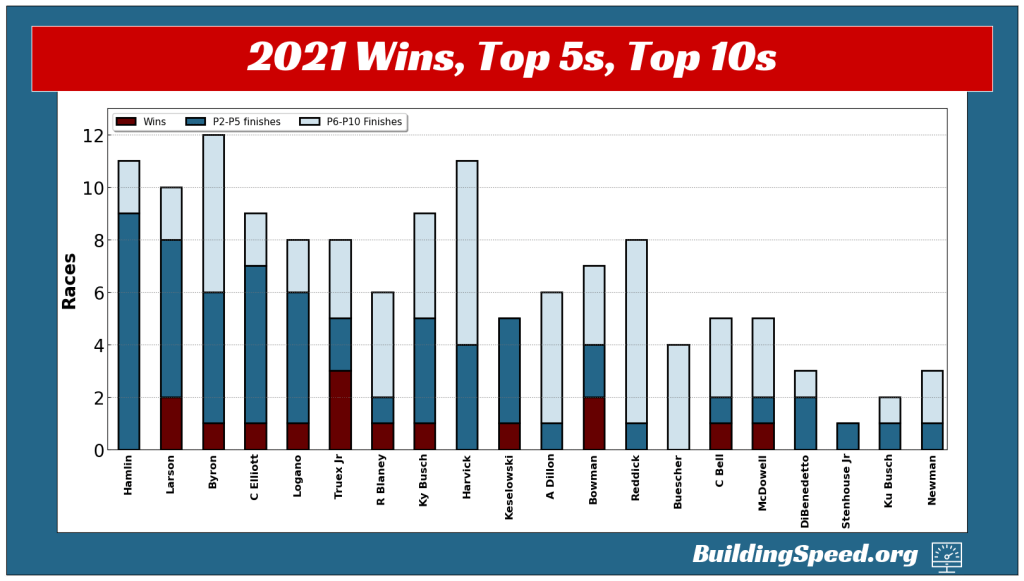 A stacked vertical bar graph showing the number of wins, top-5 and top-10 finishes for the current top-20-ranked drivers after 15 races in 2021