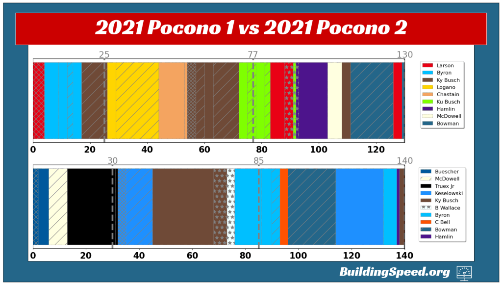 The Lead-O-Grams for the two Pocono races show that different drivers led laps throughout the weekend.