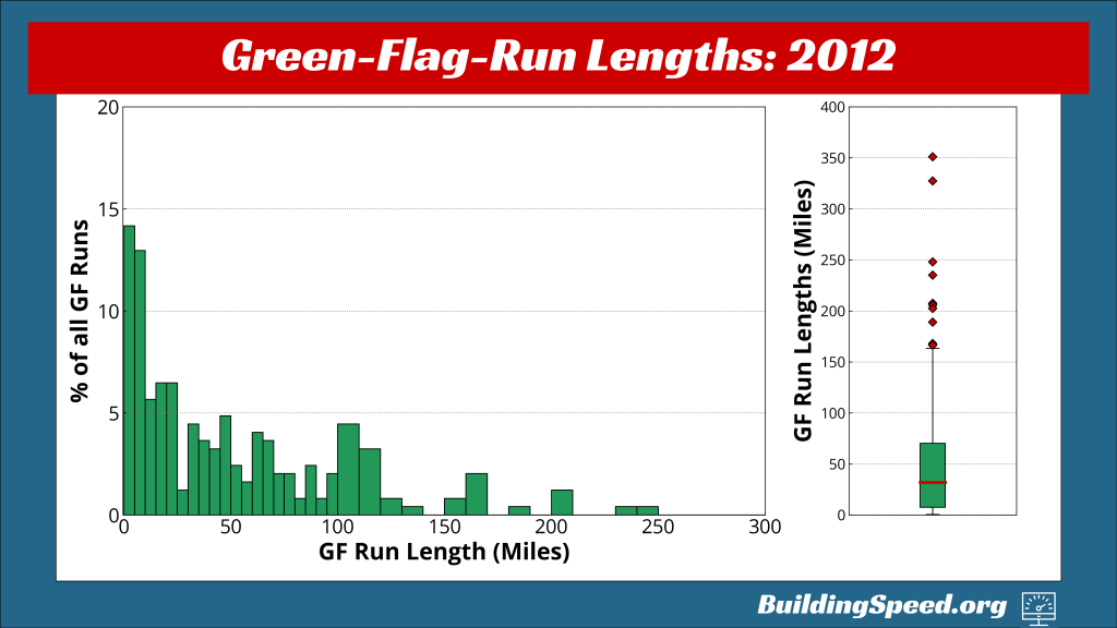 A histogram showing the percentage of green-flag laps by length on the left; on the right, a boxplot showing the distribution of green-flag-run lengths for 2012.