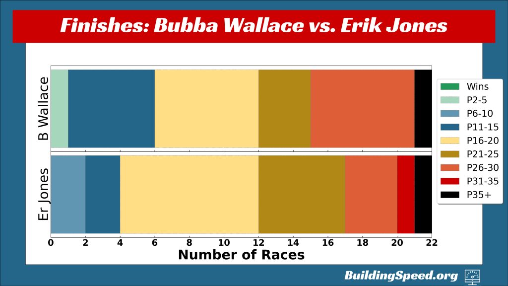 A horizontal bar chart comparing the types of finishes for Bubba Wallace and Erik Jones, who currently occupies the car Suarez used to occupy.