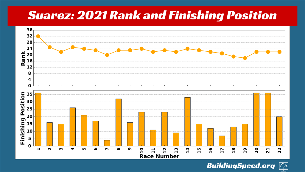 A scatter graph (top) showing Daniel Suarez's rank as a function of race number and a bar graph (bottom) showing the finish for each race.  Suarez drives for one of the new NASCAR teams in 2021.