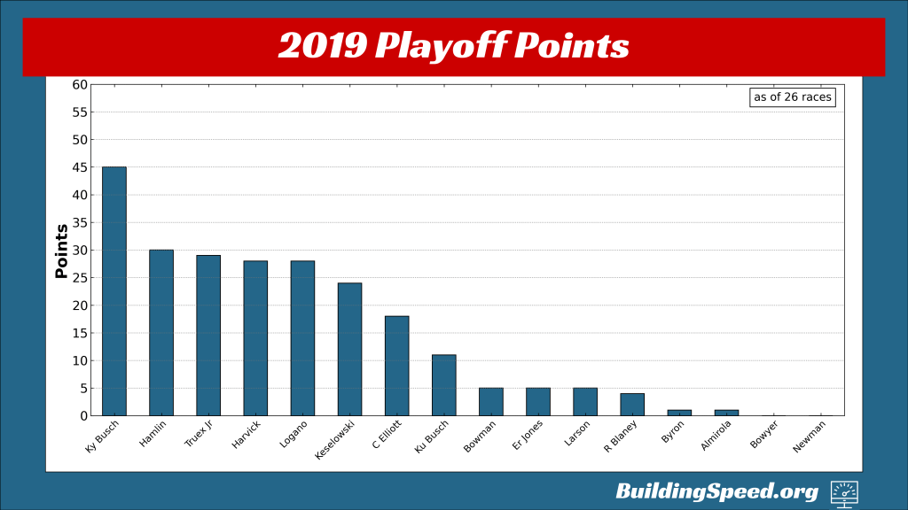A vertical bar chart of the playoff points in 2019 entering the playoffs