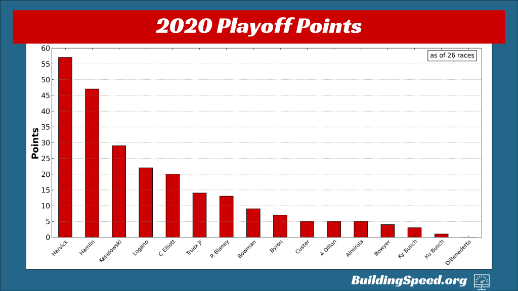 A vertical bar chart of the playoff points in 2020 entering the playoffs