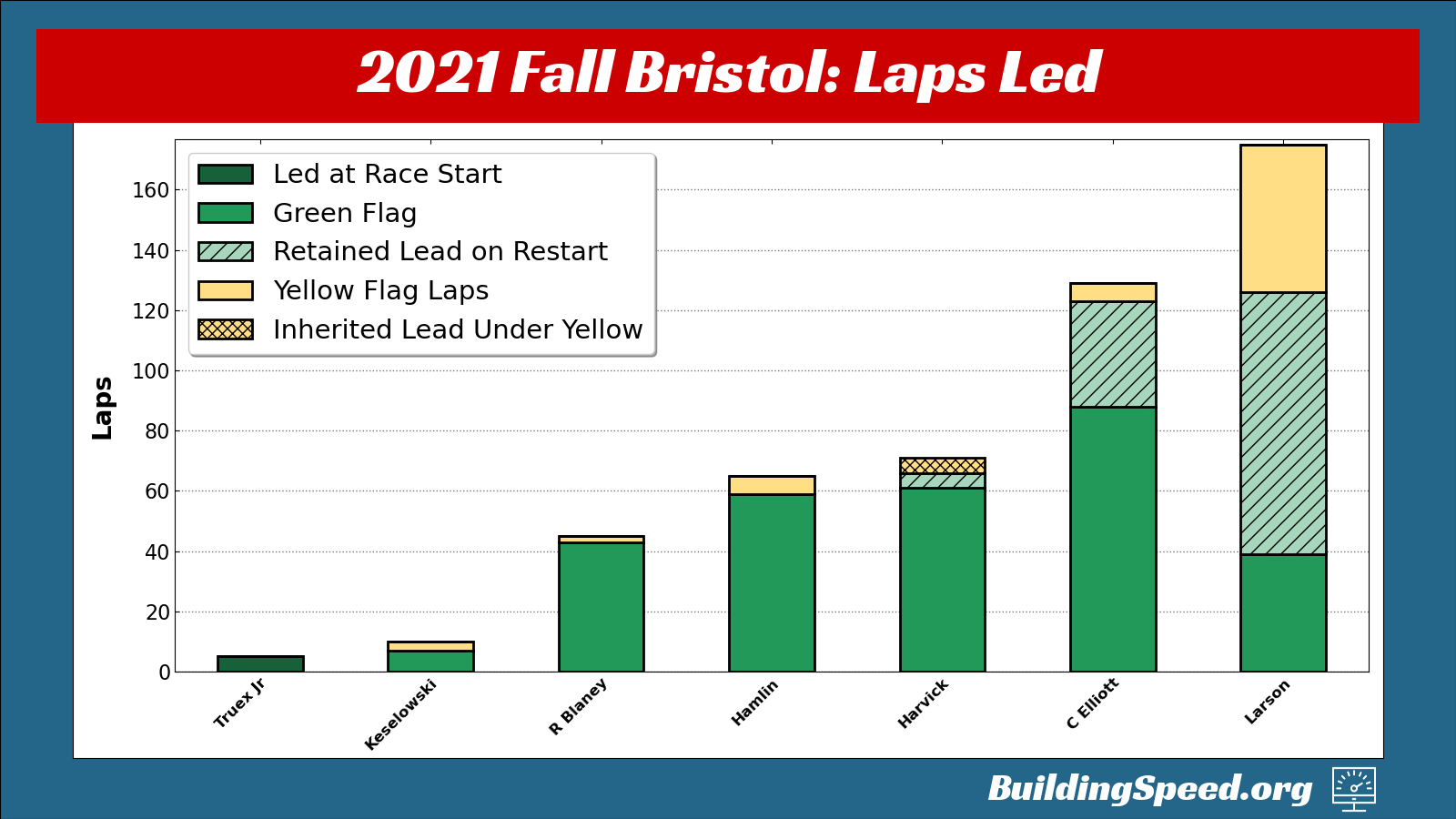The 2021 Fall Bristol Race Recap vertical stacked bar graph of laps led