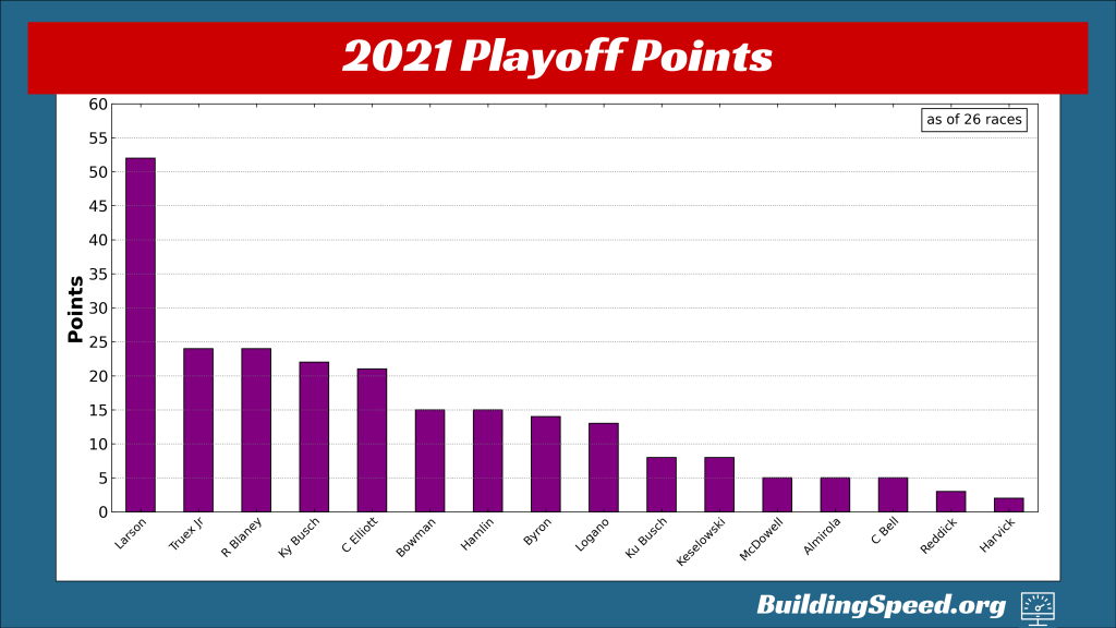 A vertical bar chart of the playoff points in 2021 entering the playoffs
