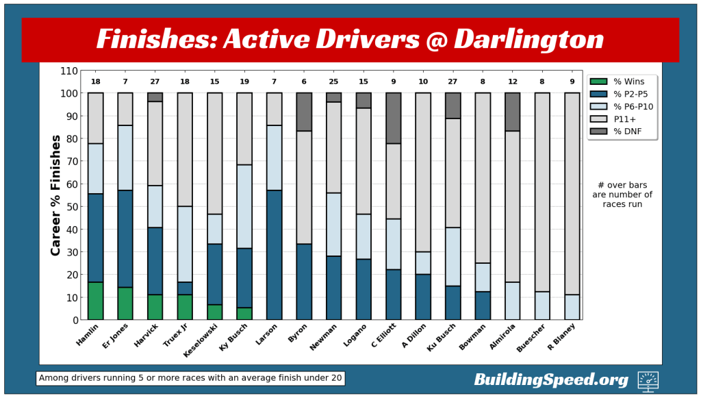 A vertical stacked bar chart breaking down each driver's finishes at Darlington into Wins, P2-P5, P6-P10, etc. by percentage of total races run.