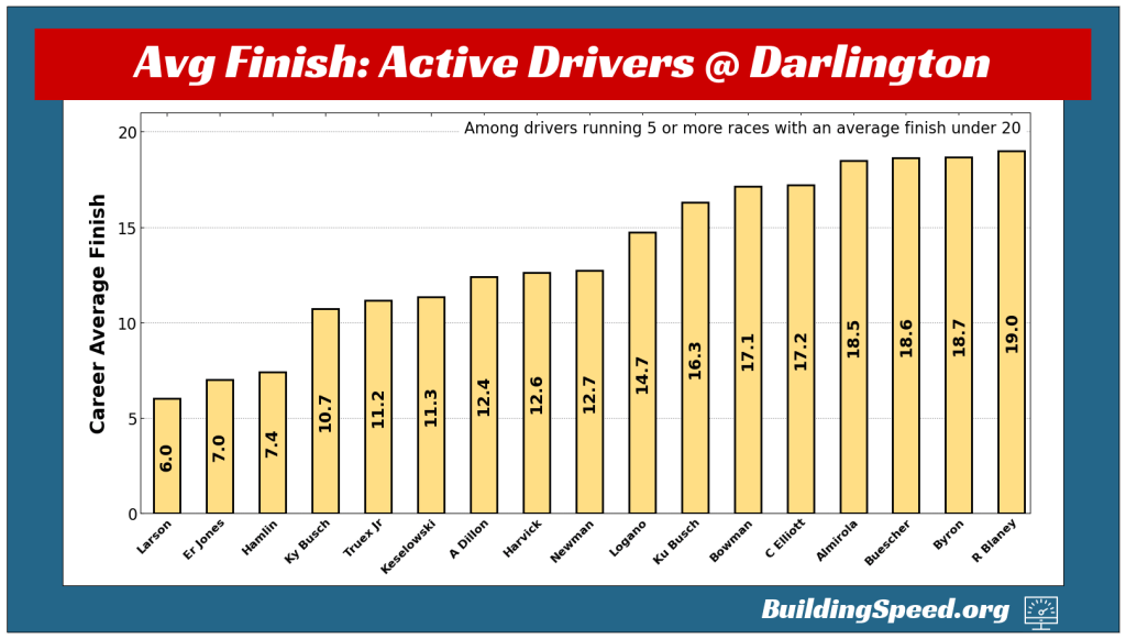 A vertical bar chart showing drivers' career average finishes at Darlington