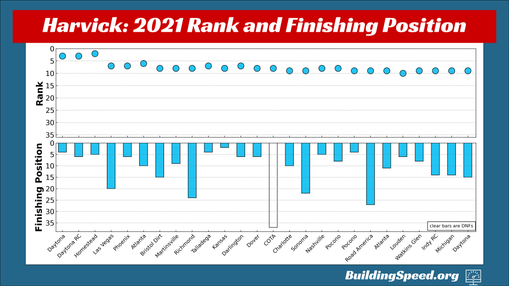 Kevin Harvick's rank and finishing position for all 26 races in the regular season, shown by week.