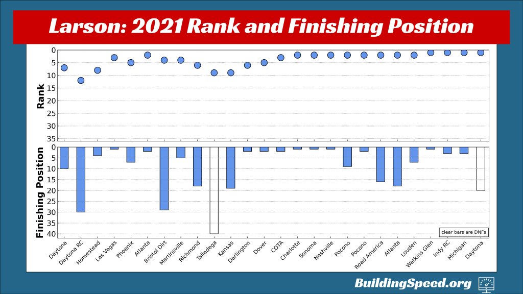 Kyle Larson's rank and finishing position for all 26 races in the regular season, shown by week.