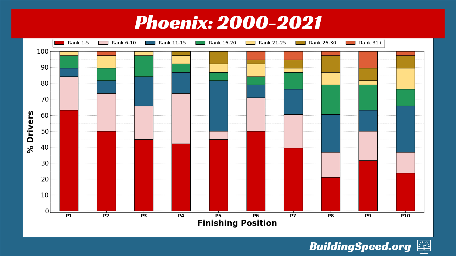 This stacked column chart shows all the rankings for drivers who have finished in the top 10 at all Phoenix races to show the difference between Talladega and Phoenix.