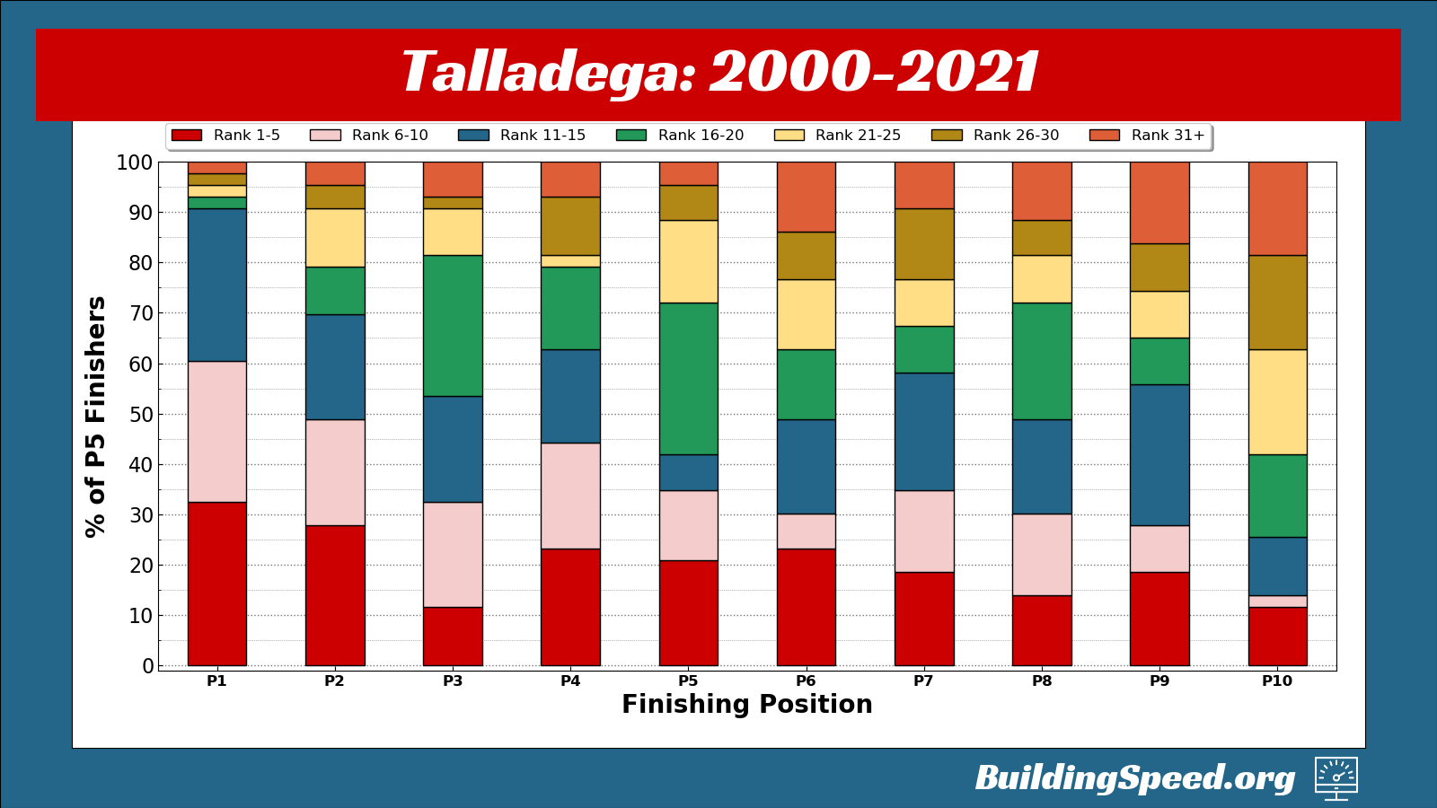 This stacked column chart shows all the rankings for drivers who have finished in the top 10 at all Talladega races.