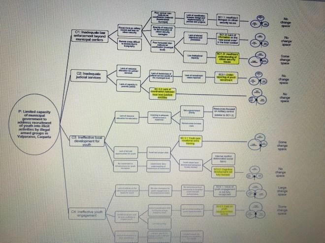 4_preventingforcedyouthrecruitmentcolombia_44845_223408_ColombiaFishbone