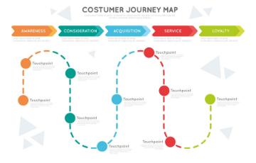 كيفية تتبع رحلة المستخدم لنماذج ووردبريس 2021