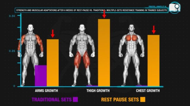 Build more muscle at home with rest pause sets