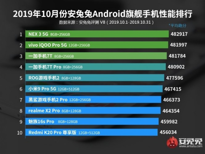 AnTuTu releases October top 10 list for midrange and flagship phones