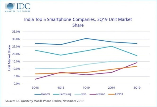 IDC: Smartphone sales in India topped 46.6 million during Q3, posts 9.3% yearly growth