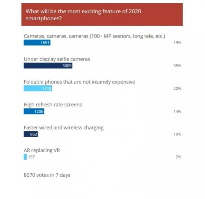 Weekly poll results: Cameras and foldables to shape 2020