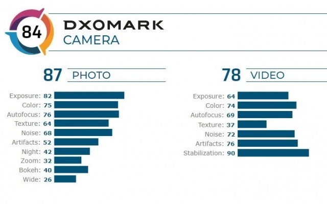 Redmi Note 8 Pro DxOMark scorecard