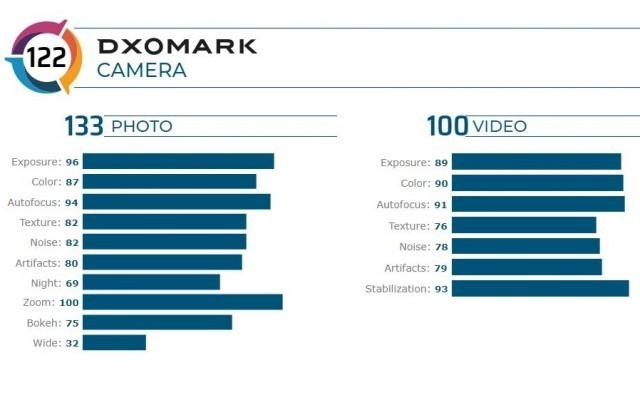 Honor V30 Pro DxOMark scorecard
