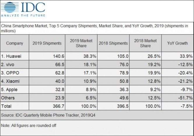 China smartphone market sees decline in 2019, the coronavirus to affect 2020