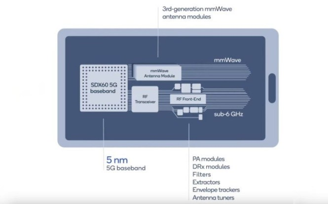 Qualcomm X60 5G modem announced: built on 5nm node, capable of 7.5 Gbps download speeds
