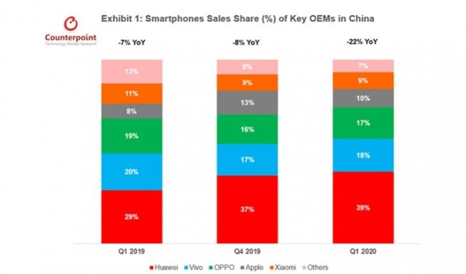 Counterpoint: Q1 smartphone sales in China declined by 22%
