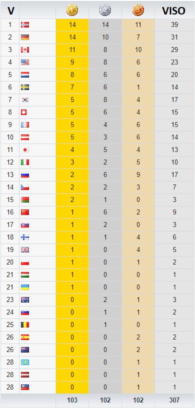 Medalių lentelė