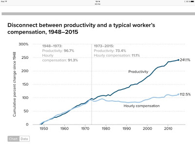 Produktyvumas vs atlygis