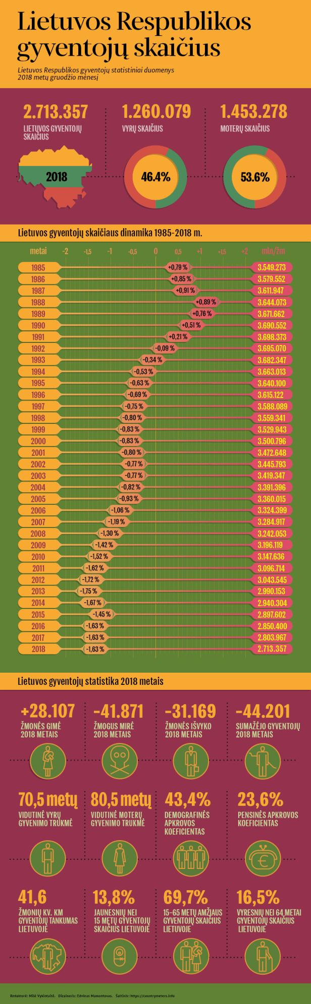 Statistika gyventojų Lietuvoje.png
