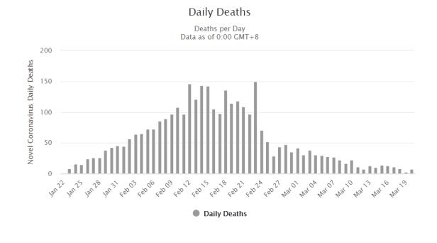 Kinija mirčių skaičius