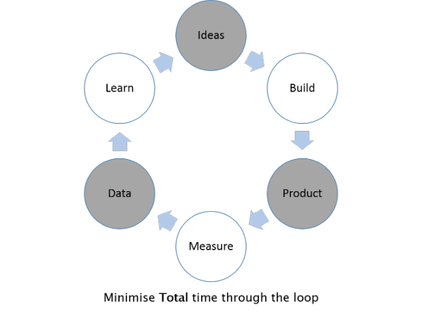 Build-Measure-Learn-feedback-loop