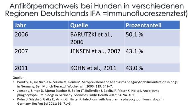 Seroprevalence of Anaplasma phagocytophilum infection in dogs in Germany