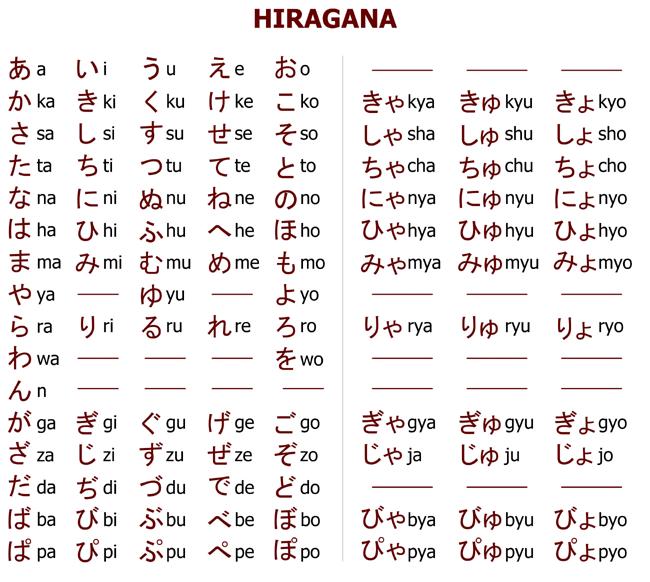 huruf bahasa jepang hiragana