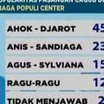 """Hasil """"Quick Count"""" Pilkada DKI 2017 dari 4 Lembaga Survei Pukul 15.00 WIB"""