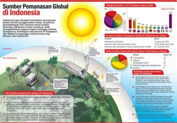 Global Warming 2