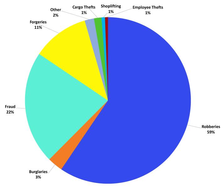 theft-loss-chart