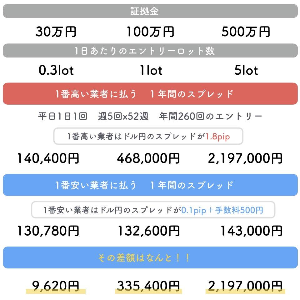 為替FX1年間のスプレッドと手数料をドル円で比較