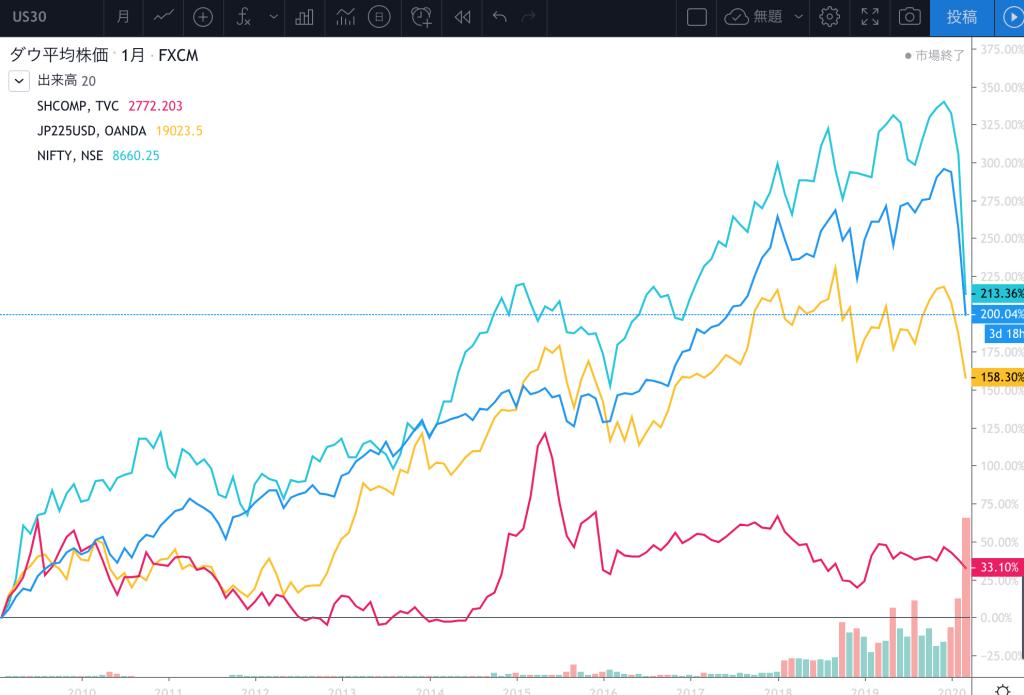 リーマンショック からコロナショックまでの株価推移-min