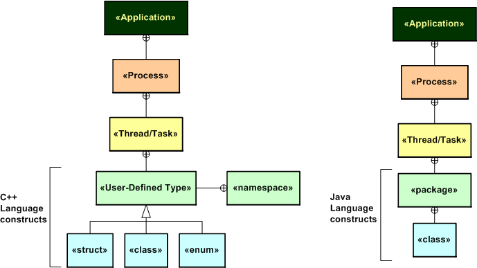 Cpp And Java
