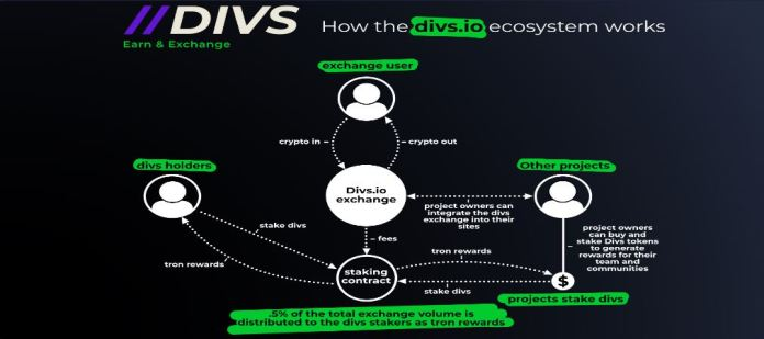 divs reward