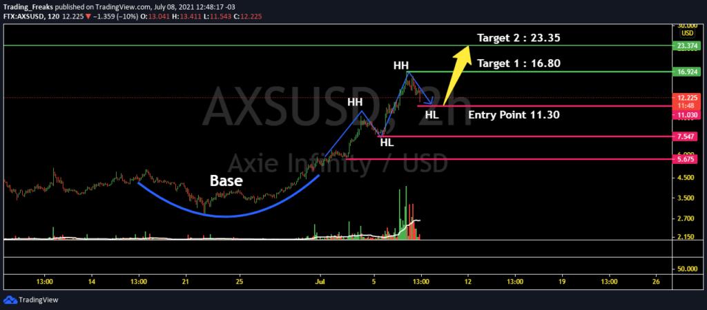 axie infinity price prediction