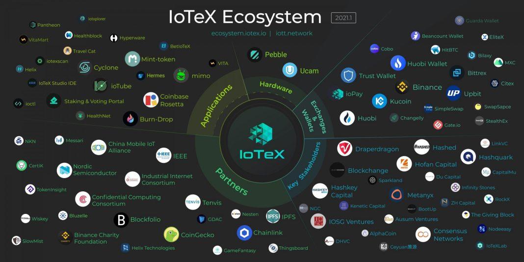 ioxt price prediction
