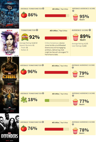 rotten tomatoes scores