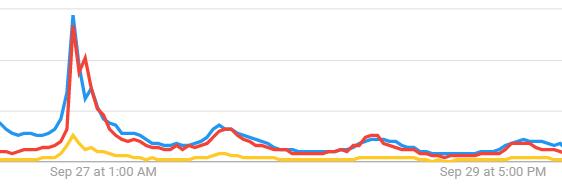 8pm google trend line