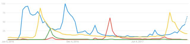 global google trends