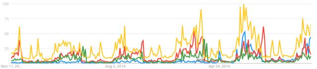 google trends team comparison