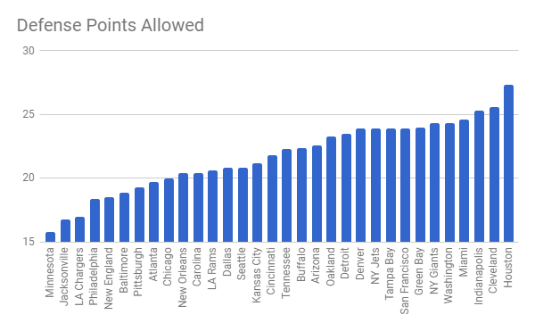 defense points allowed