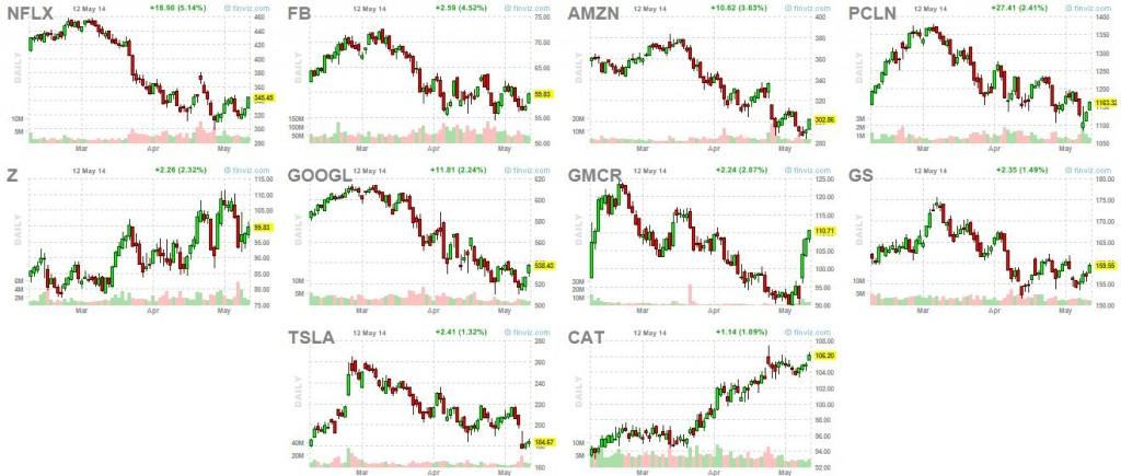 Market Leaders 5-12-14