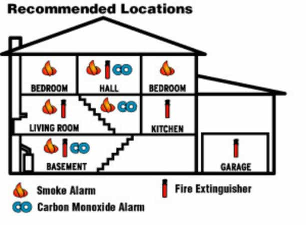 Smoke alarm location recommendations