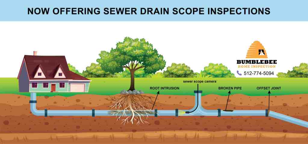 Sewer Drain Scope Inspection Diagram
